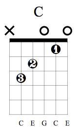 C Chord on Guitar