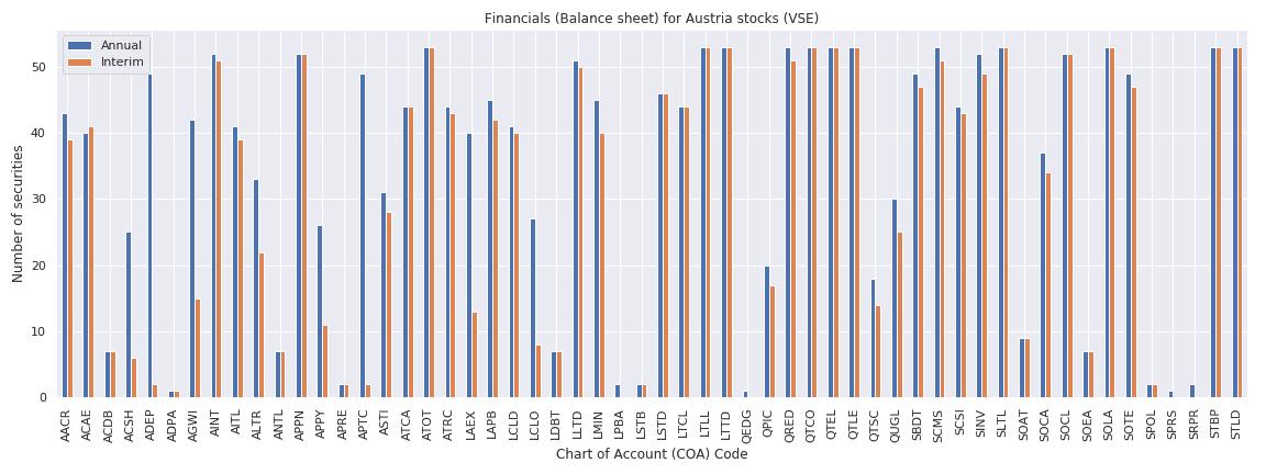 Austria Reuters financials balance sheet