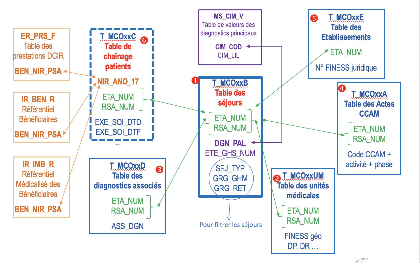 schéma structuration pmsi MCO
