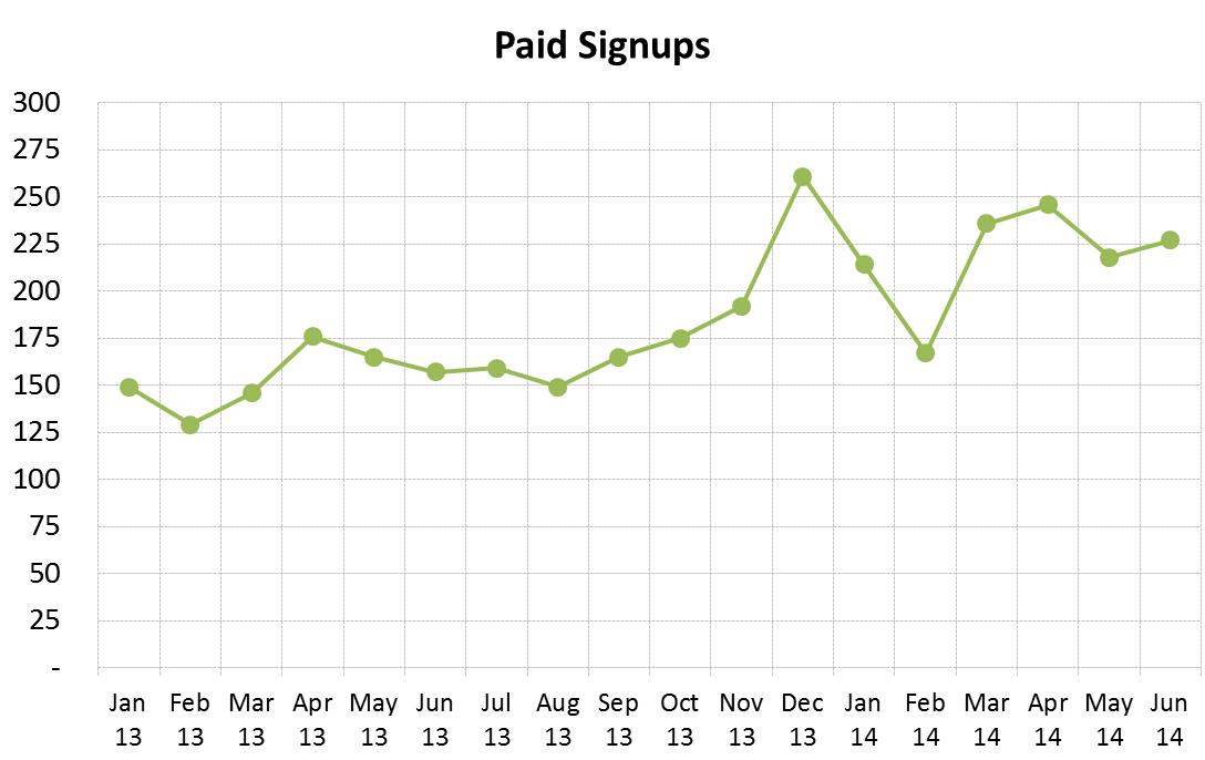 Paid signups