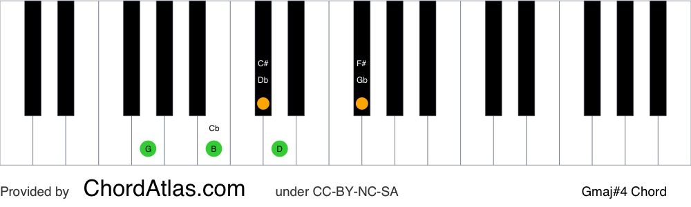 Piano chord chart for the G major seventh sharp eleventh chord (Gmaj#4). The notes G, B, D, F# and C# are highlighted.