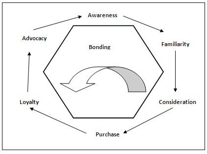 Consumer Buying Behavior Model