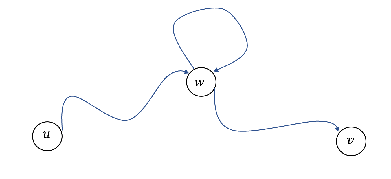 "1.6: If there is a path from u to v in a graph that passes twice through a vertex w then we can ""shortcut"" it by removing the loop from w to itself to find a path from u to v that only passes once through w."
