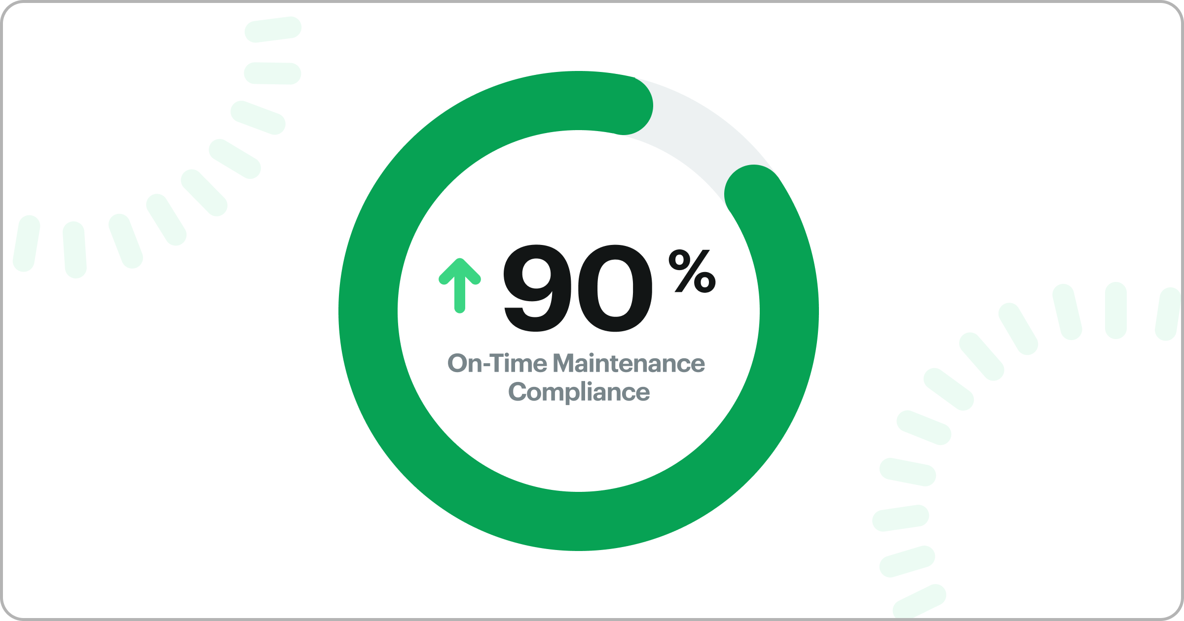 Increased On-Time Maintenance Compliance to 90%