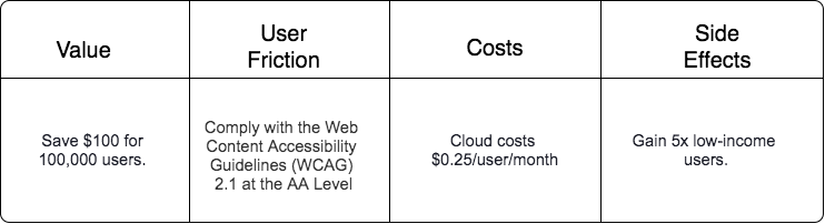 """A table with four columns and two rows. The value column says """"Save $100 for 100,000 users."""" The user friction column says """"Comply with the Web Content Accessibility Guidelines (WCAG) 2.1 at the AA Level"""". The costs column says """"Cloud costs $0.25/user/month"""". The side effects column says """"Gain 5x low-income users""""."""
