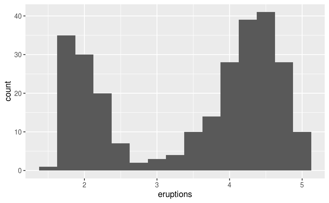 7 Exploratory Data Analysis   R for Data Science