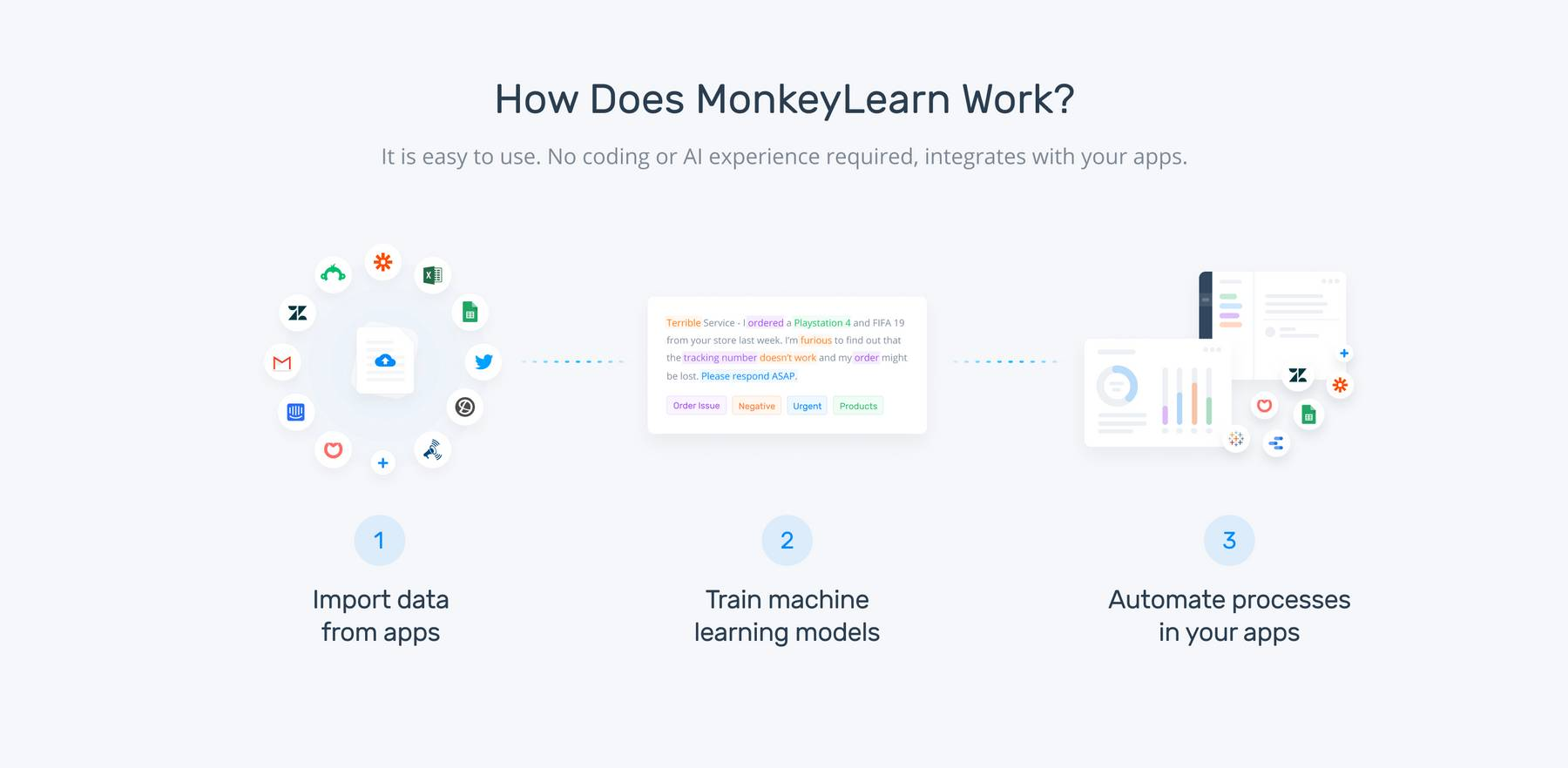An explanation of how MonkeyLearn works: import data from apps, train machine learning models to analyze voice of customer data, automate processes