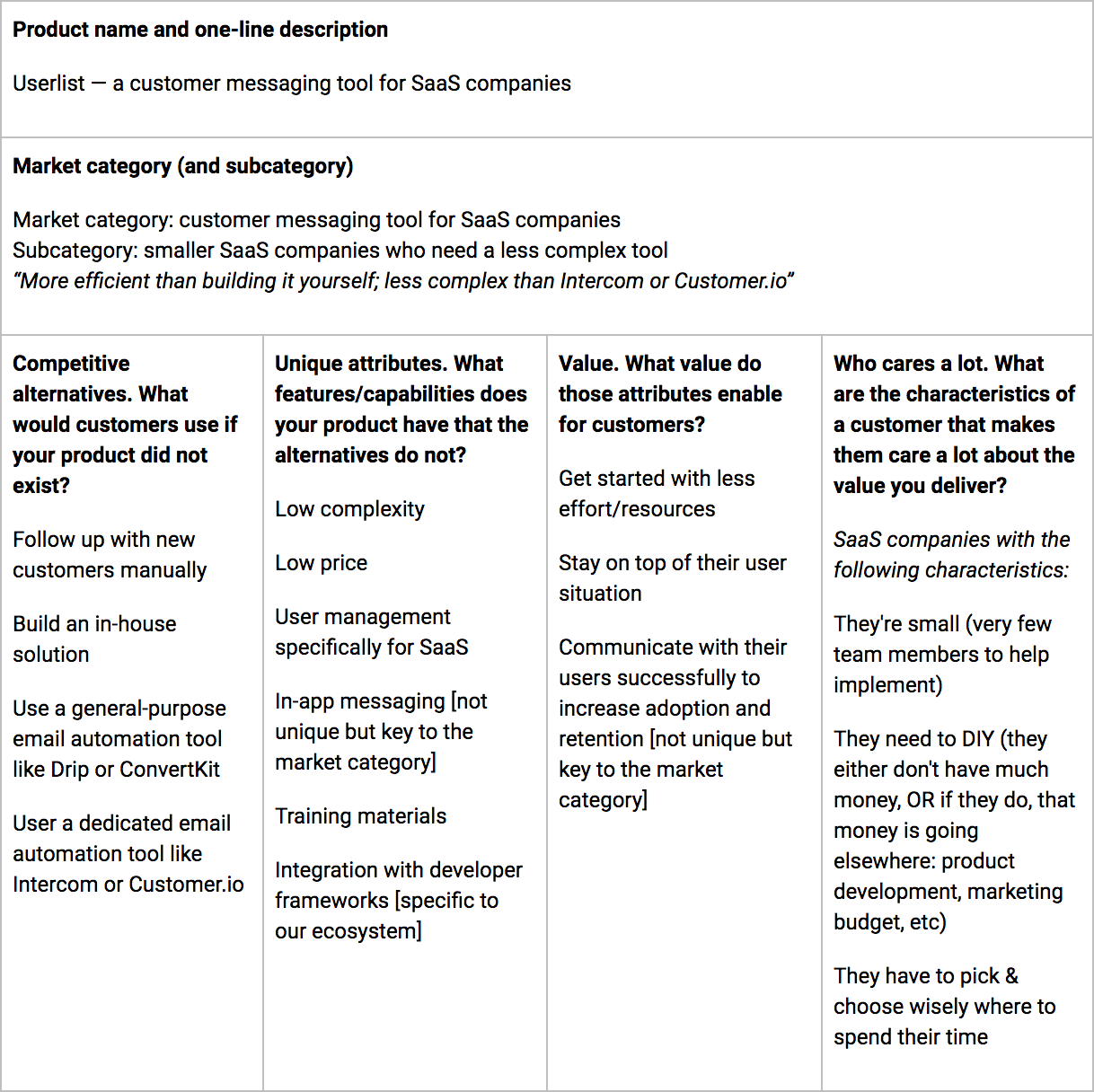 April Dunford's Positioning Canvas for Userlist