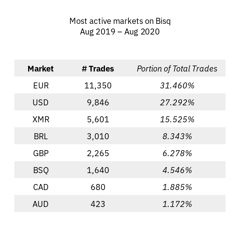 Most active markets on Bisq, August 2019 - August 2020.
