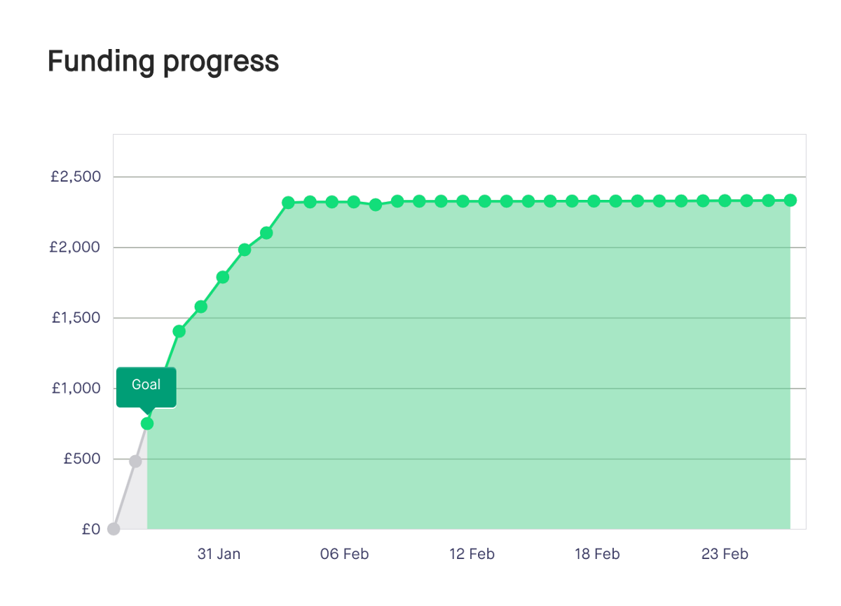A graph of the funding progress over the campaign; the line becomes immediately horizontal just above £2000 after 7 days, and stays flat for 21 more days.