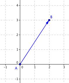 Vektor \left[2, 3\right]