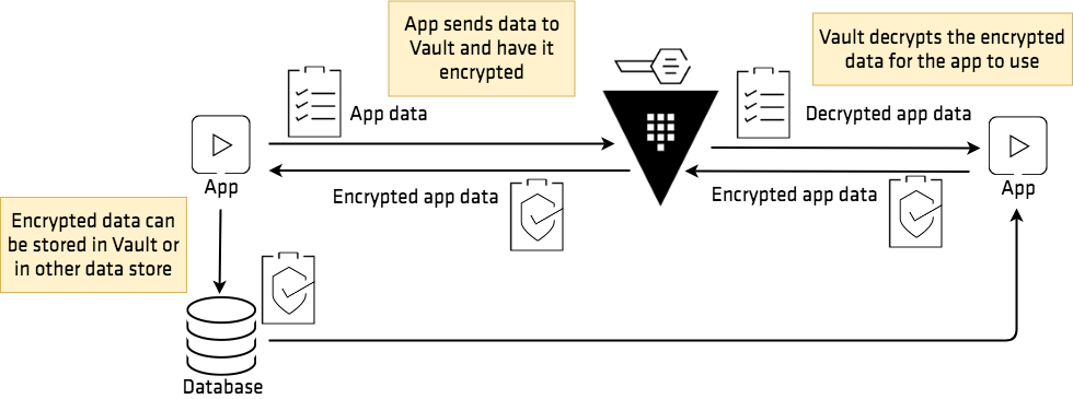 Encryption as a Service