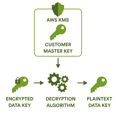 Decrypting data with a data key
