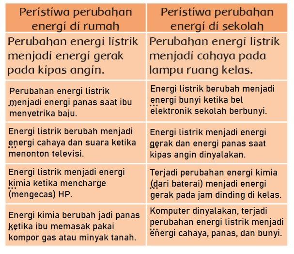 Jawaban Tabel Peristiwa Perubahan Energi Administrasi.net