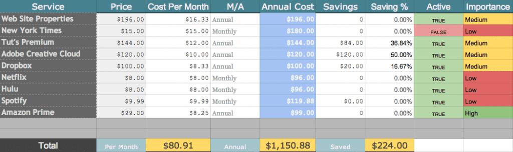 Subscription Budgeting