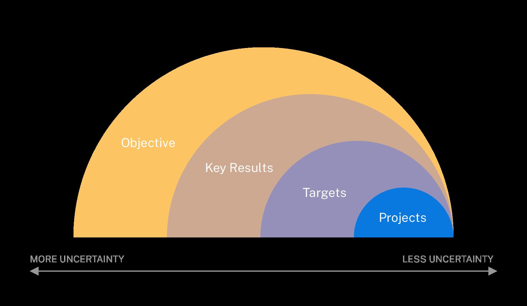 A responsive roadmap