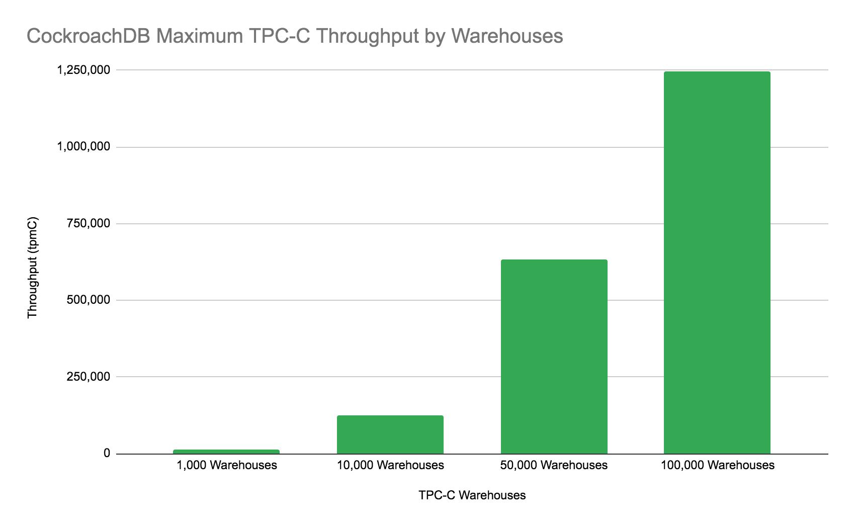 TPC-C 100,000