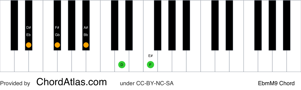 Piano chord chart for the E flat minor/major ninth chord (EbmM9). The notes Eb, Gb, Bb, D and F are highlighted.