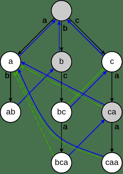 Aho-Corasick algorithm diagram
