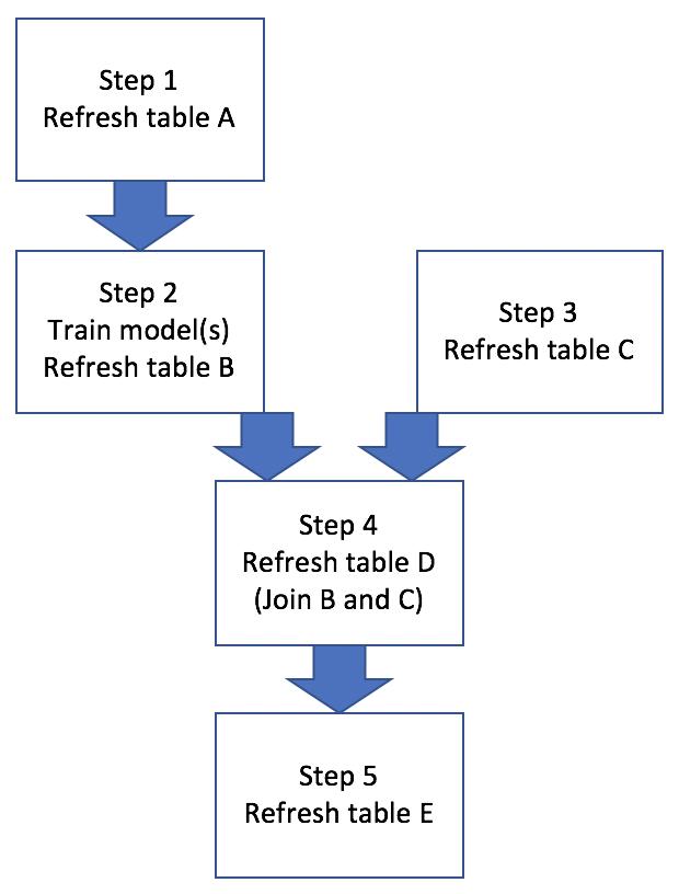Base Workflow