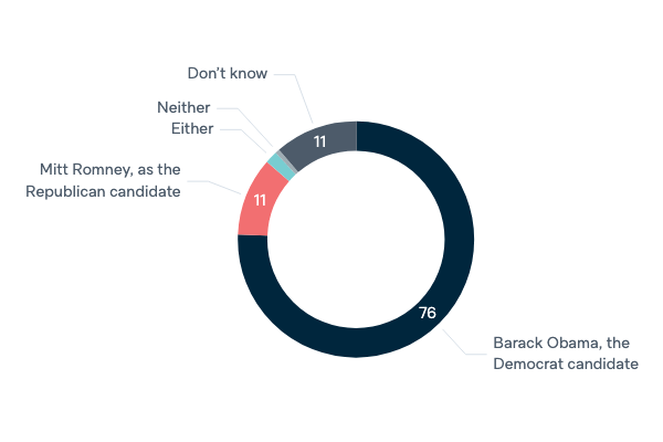 2012 US presidential election and Australia - Lowy Institute Poll 2020