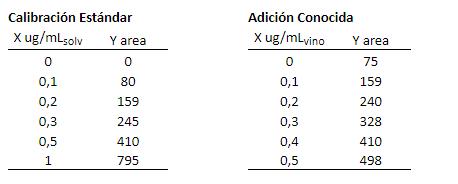 Tabla datos de calibración clorpirifos