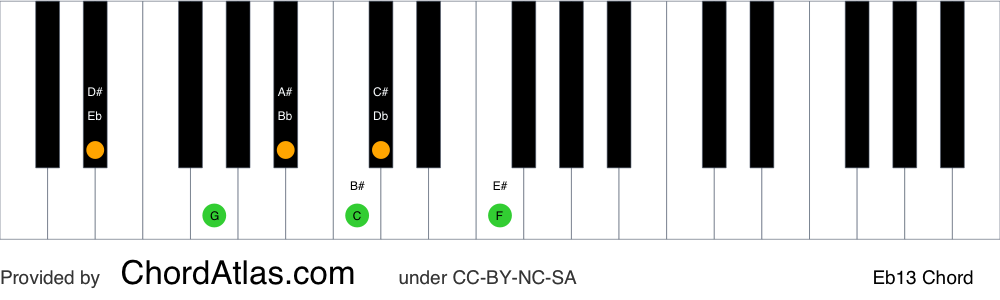 Piano chord chart for the E flat dominant thirteenth chord (Eb13). The notes Eb, G, Bb, Db, F and C are highlighted.