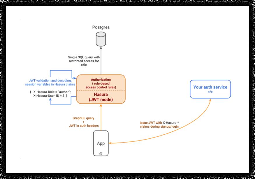 GraphQL request using JWT (Credit: Hasura Docs)