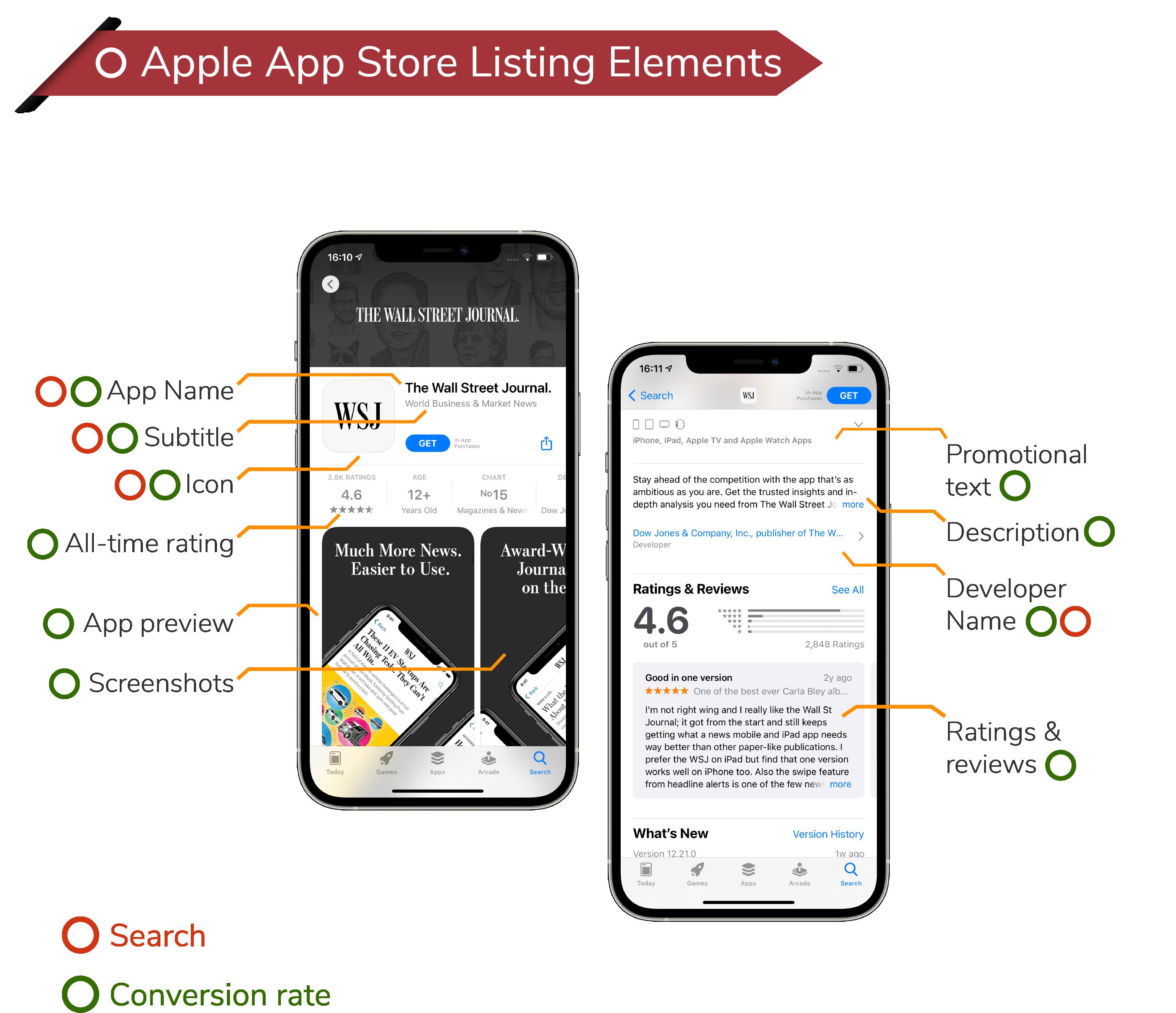Apple App Store Listing Elements