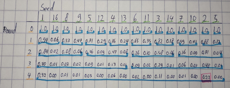The final filled matrix