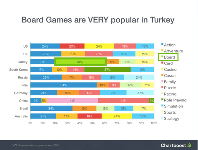 Diagram the most popular game genres
