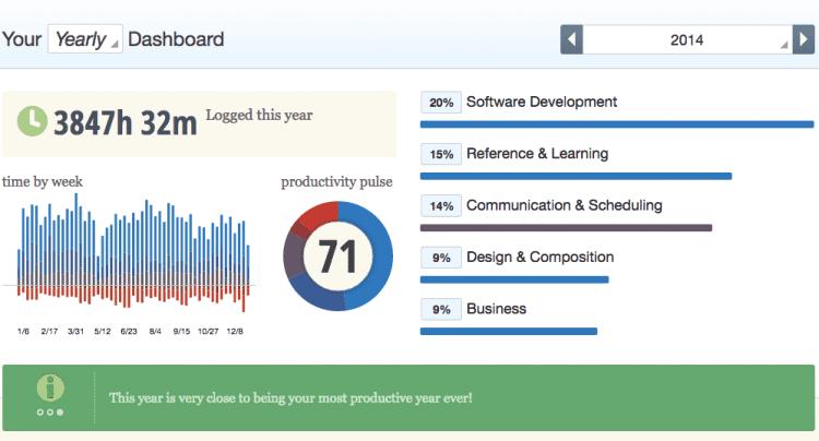 2014 Productivity Pulse