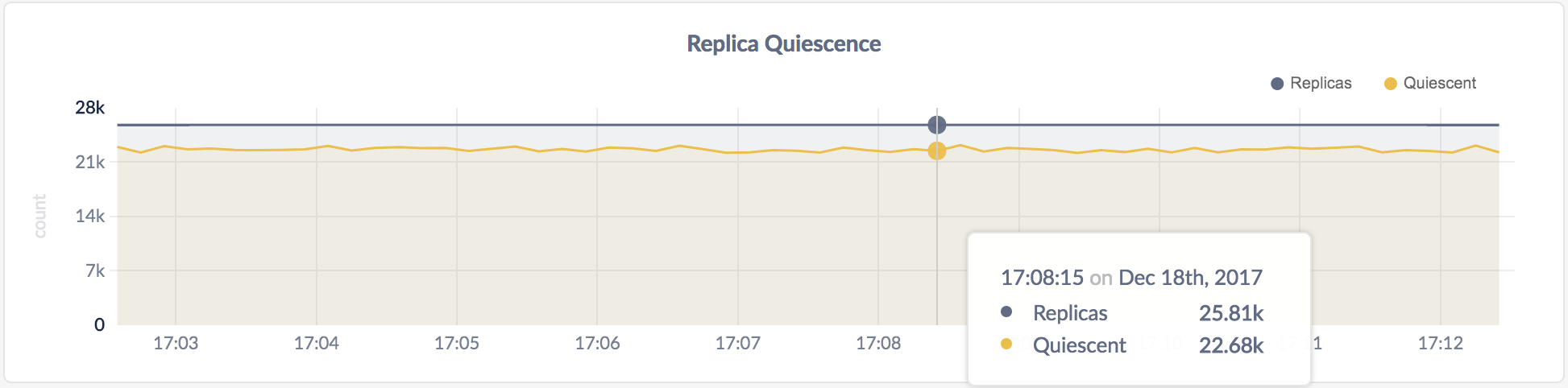 CockroachDB Admin UI Replica Quiescence