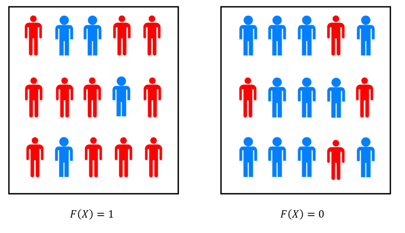 """If F\in\mathbf{BPP} then there is randomized polynomial-time algorithm P with the following property: In the case F(x)=0 two thirds of the """"population"""" of random choices satisfy P(x;r)=0 and in the case F(x)=1 two thirds of the population satisfy P(x;r)=1. We can think of amplification as a form of """"polling"""" of the choices of randomness. By the Chernoff bound, if we poll a sample of O(\tfrac{\log(1/\delta)}{\epsilon^2}) random choices r, then with probability at least 1-\delta, the fraction of r's in the sample satisfying P(x;r)=1 will give us an estimate of the fraction of the population within an \epsilon margin of error. This is the same calculation used by pollsters to determine the needed sample size in their polls."""