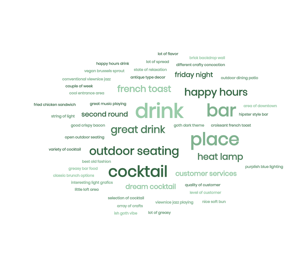 Word cloud of frequent words appearing on positive restaurant reviews