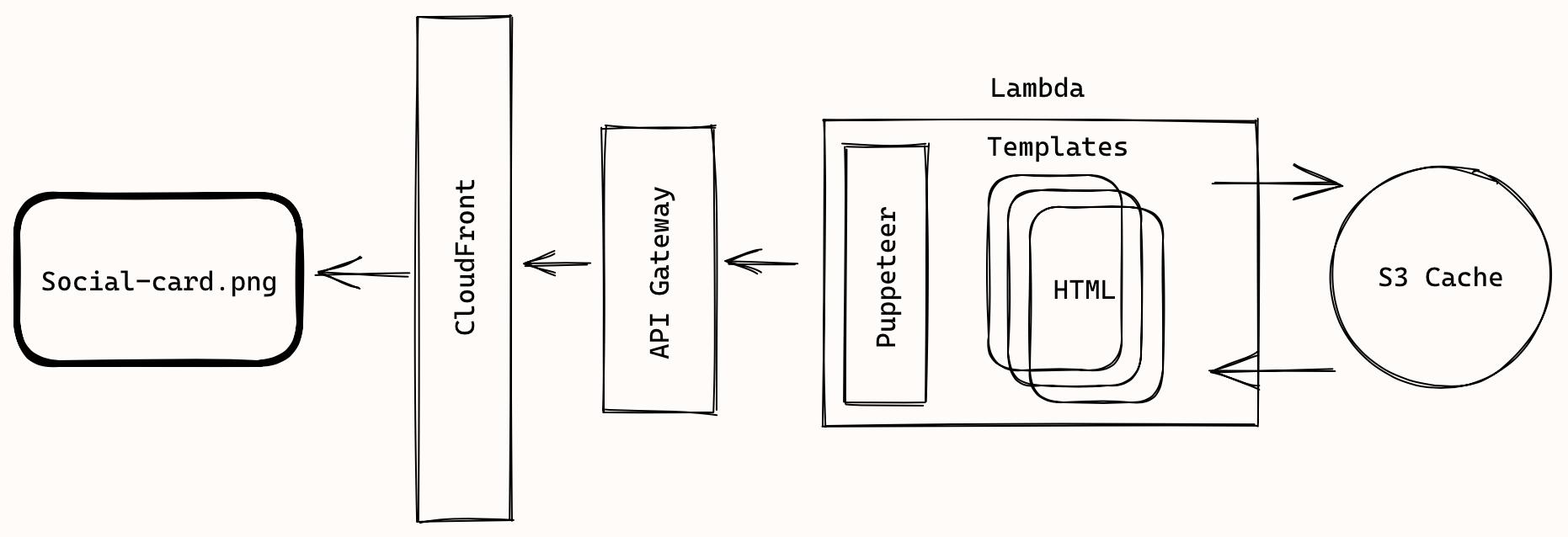 Social card service architecture diagram