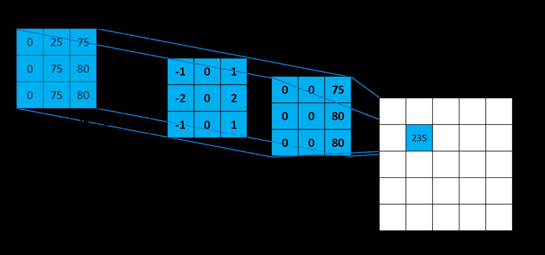Conv-Example