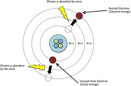 Electron excitations in an atomic shell