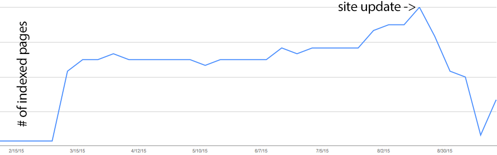 Indexed pages drop on Google (graph)