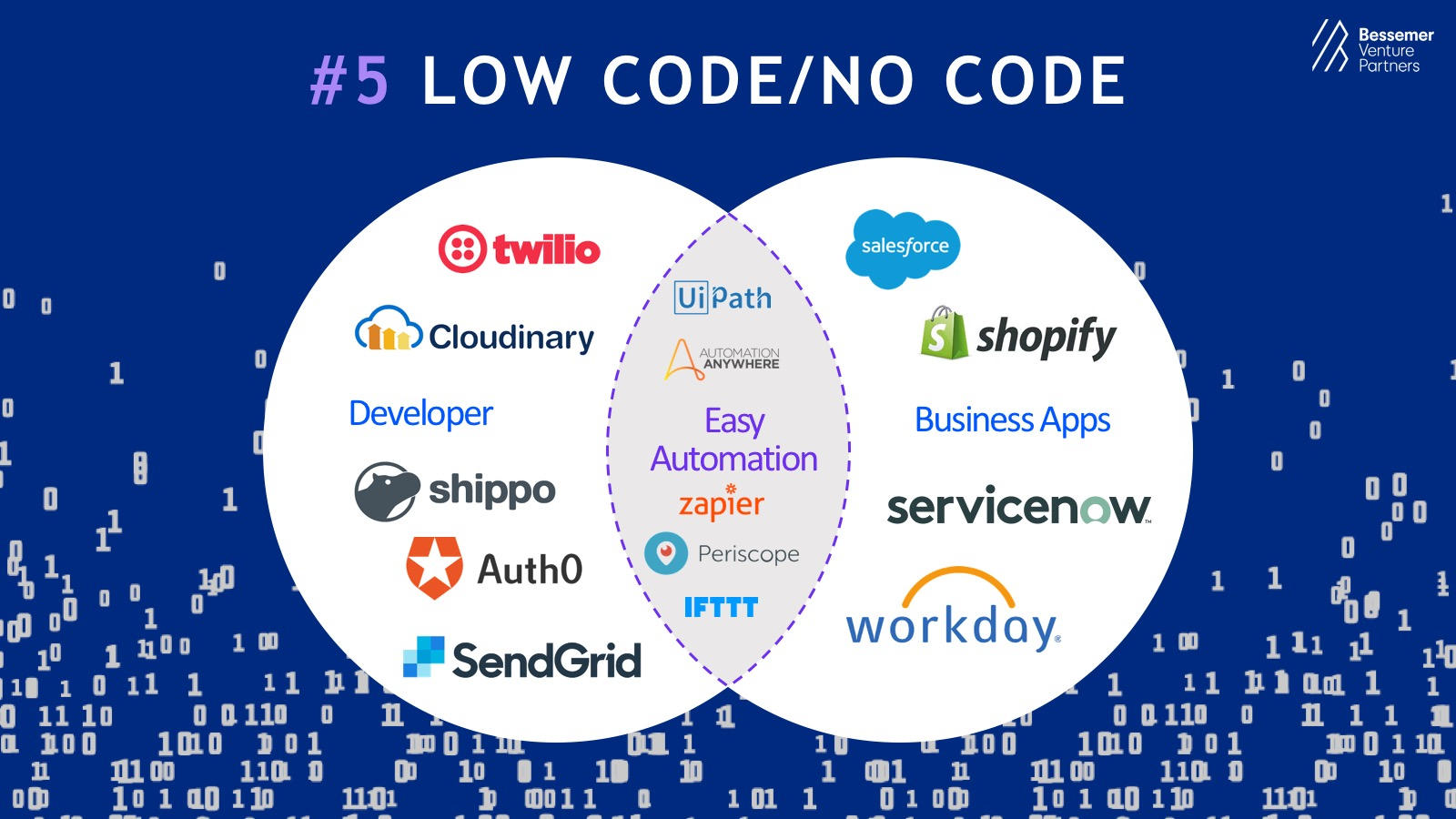 low code technology solutions
