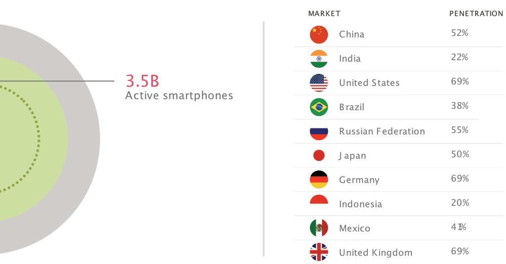 taux de pénétration du mobile par pays
