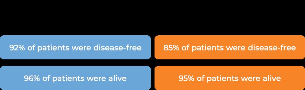 Results of Doxorubicin + Cyclophosphamide followed by Paclitaxel + Trastuzumab vs. Doxorubicin + Cyclophosphamide followed by Paclitaxel alone (diagram)