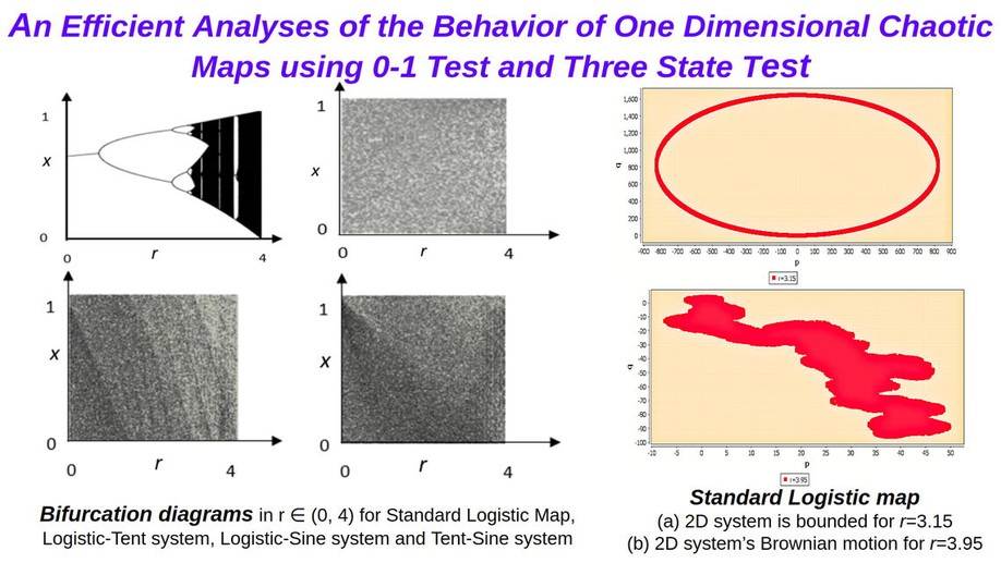 An Efficient Analyses of the Behavior of One Dimensional Chaotic Maps using 0-1 Test and Three State Test