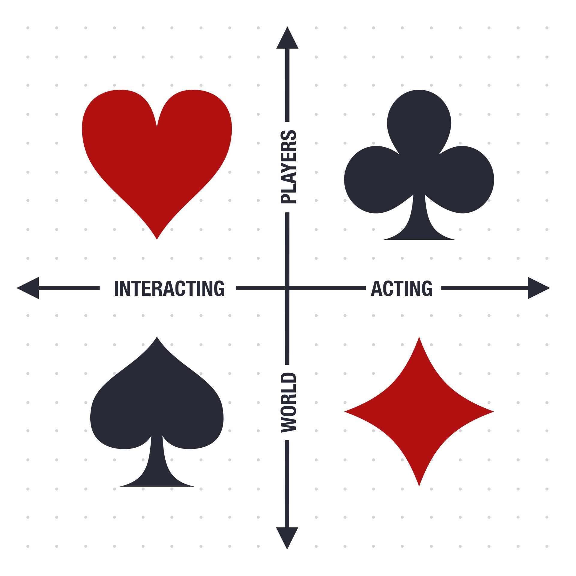 The Four Player types (Bartle Types) - gamer psychology that works
