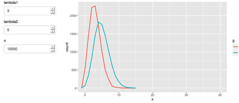 A simpler app that displays a frequency polygon of random numbers drawn from two Poisson distributions.