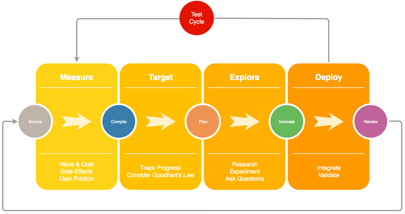 """The first box describes a """"measure"""" phase focused on value & cost, side-effects, and user friction. The second box describes a """"target"""" phase for tracking progress and selecting targets in accordance of Goodhart's law. The third box describes an """"Explore"""" phase for research, experimenting, and asking questions. The fourth box describes the """"Deploy"""" phase for integrating and validating. There is an arrow connecting the fourth box with the first box and it is labeled """"Test Cycle""""."""