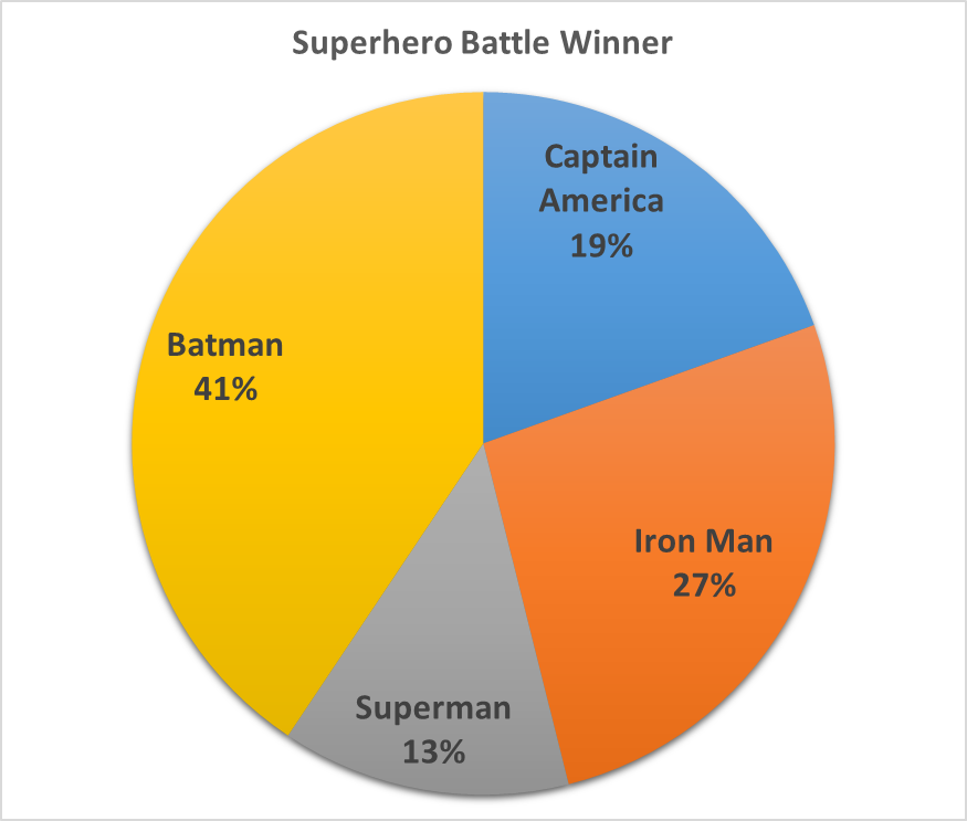 A simple pie chart with four segments, showing the percentage of battles won by various superheroes
