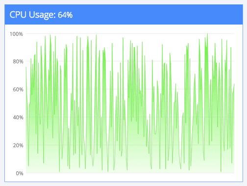 Completely random graph