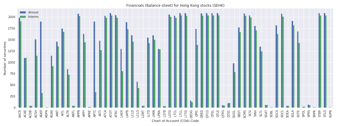 Hong Kong Reuters financials balance sheet