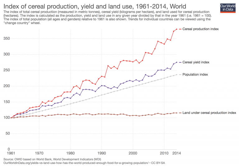 Blog - Our World in Data